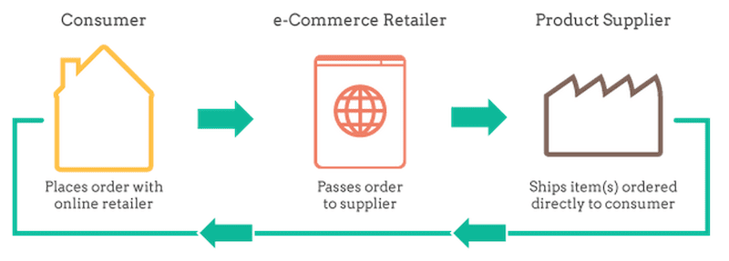drop_shipping_basics