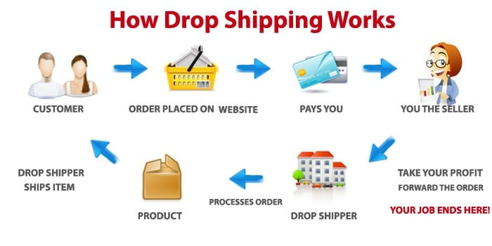 dropshipping works